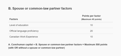 spouse or common-law factors